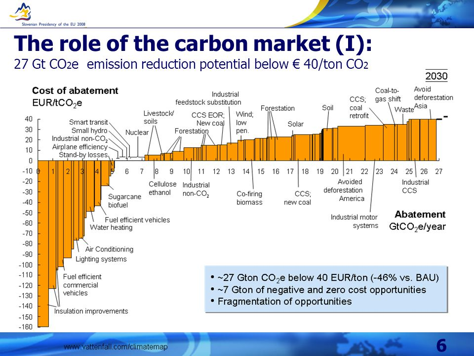 6 The role of the carbon market (I): 27 Gt CO 2 e emission reduction potential below 40/ton CO 2