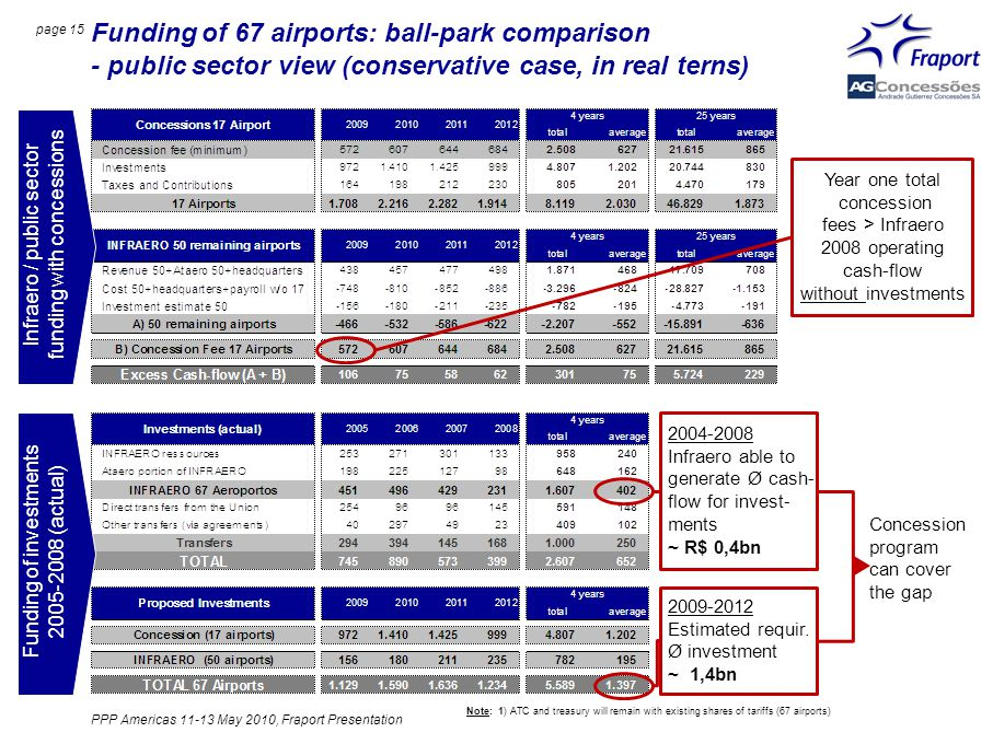 page 15 Funding of 67 airports: ball-park comparison - public sector view (conservative case, in real terns) Infraero / public sector funding with concessions Funding of investments 2005-2008 (actual) Year one total concession fees > Infraero 2008 operating cash-flow without investments 2004-2008 Infraero able to generate Ø cash- flow for invest- ments ~ R$ 0,4bn 2009-2012 Estimated requir.