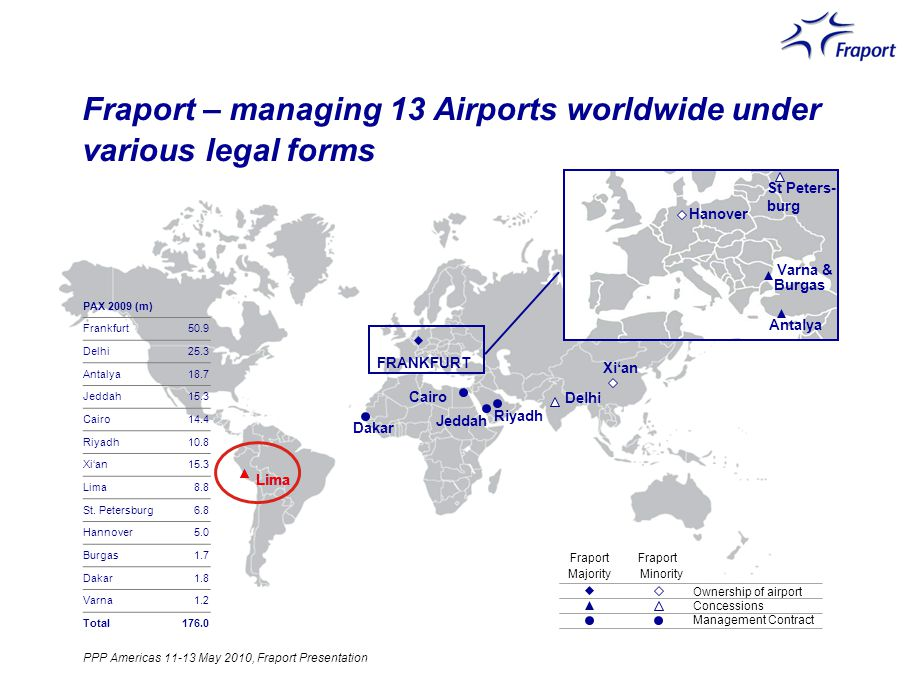 Fraport – managing 13 Airports worldwide under various legal forms Lima FRANKFURT Hong Kong Shanghai Amsterdam Antalya Hahn DelhiOrlando Senegal* Xian Kairo* Athen Wien Hannover Varna Burgas Lima FRANKFURT Antalya Delhi Dakar Xian Hanover Varna & Burgas Cairo Riyadh Jeddah Ownership of airport Concessions Management Contract Fraport St Peters- burg Majority Minority Fraport PAX 2009 (m) Frankfurt50.9 Delhi25.3 Antalya18.7 Jeddah15.3 Cairo14.4 Riyadh10.8 Xian15.3 Lima8.8 St.