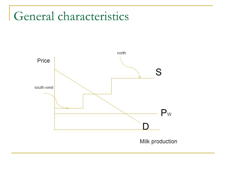 General characteristics north Price S south-west P W D Milk production