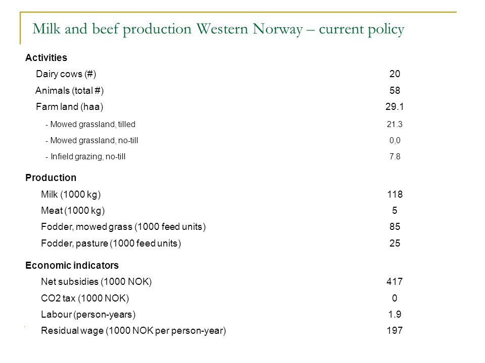 Milk and beef production Western Norway – current policy Activities Dairy cows (#)20 Animals (total #)58 Farm land (haa)29.1 - Mowed grassland, tilled21.3 - Mowed grassland, no-till0,0 - Infield grazing, no-till7.8 Production Milk (1000 kg)118 Meat (1000 kg)5 Fodder, mowed grass (1000 feed units)85 Fodder, pasture (1000 feed units)25 Economic indicators Net subsidies (1000 NOK)417 CO2 tax (1000 NOK)0 Labour (person-years)1.9 Residual wage (1000 NOK per person-year)197