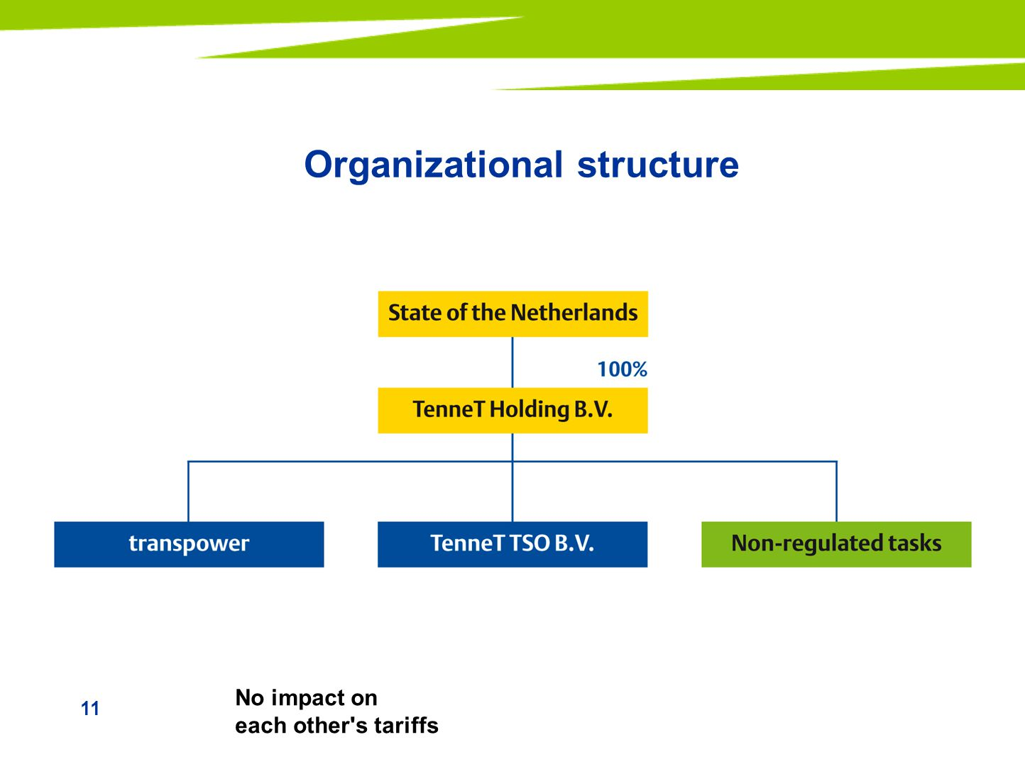 11 Organizational structure No impact on each other s tariffs