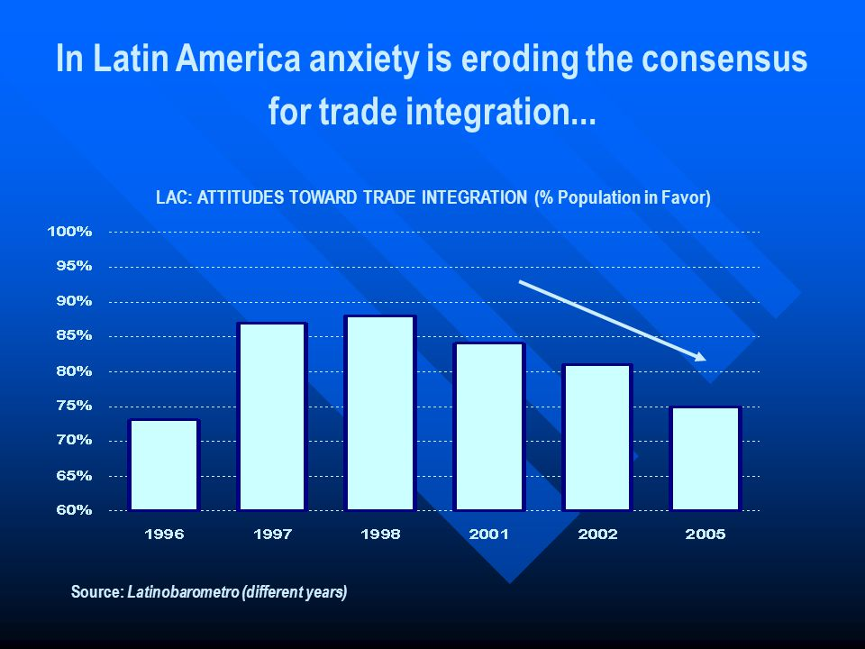 In Latin America anxiety is eroding the consensus for trade integration...