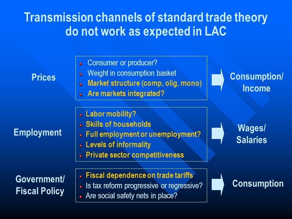Prices Employment Government/ Fiscal Policy Wages/ Salaries Consumption Consumption/ Income Consumer or producer? Weight in consumption basket Market