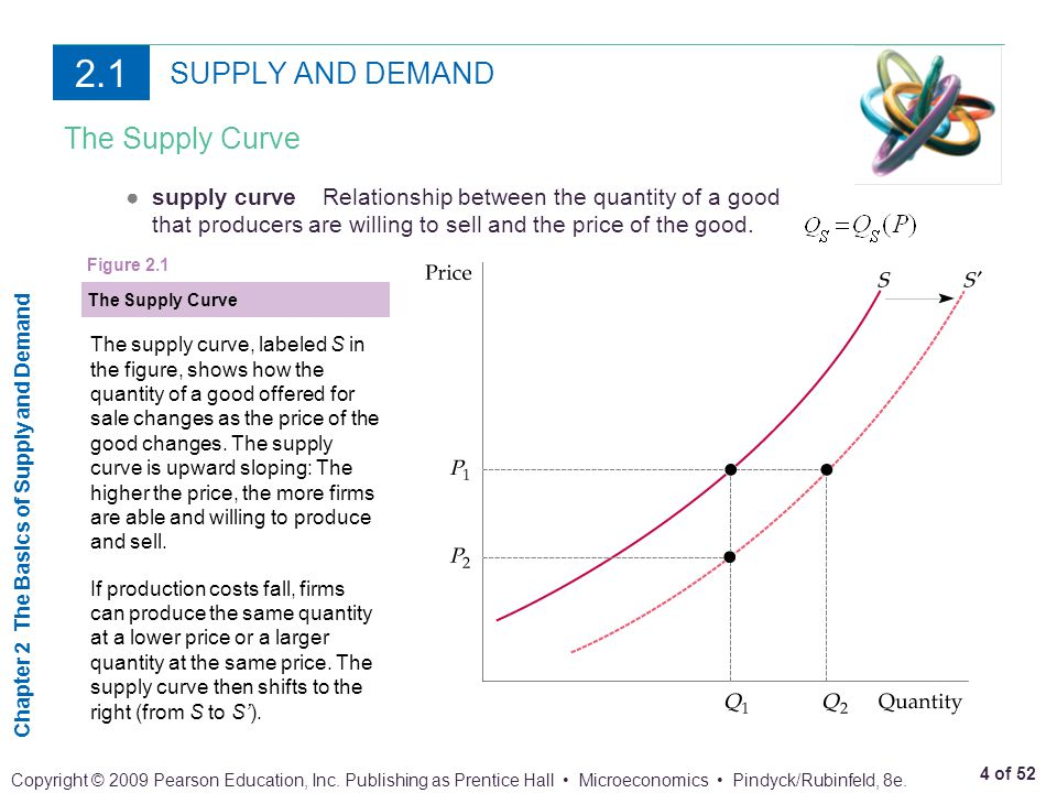 Chapter 2 The Basics of Supply and Demand 45 of 52 Copyright © 2009 Pearson Education, Inc.