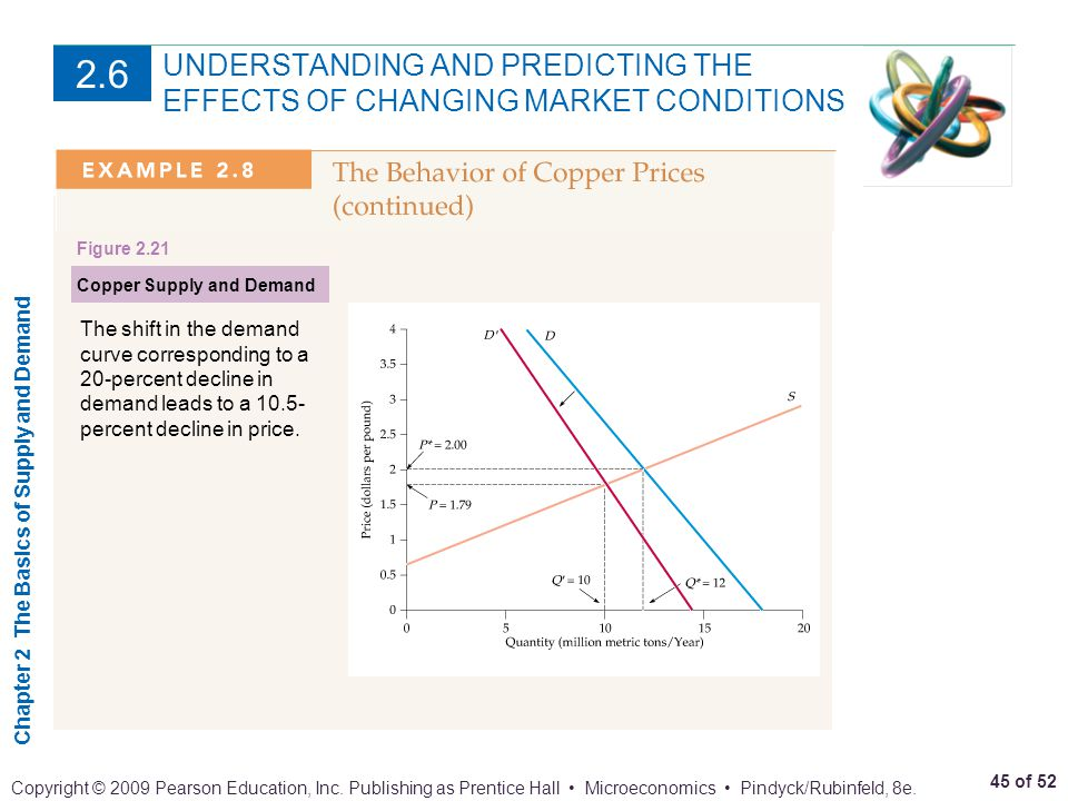 Chapter 2 The Basics of Supply and Demand 45 of 52 Copyright © 2009 Pearson Education, Inc. Publishing as Prentice Hall Microeconomics Pindyck/Rubinfe