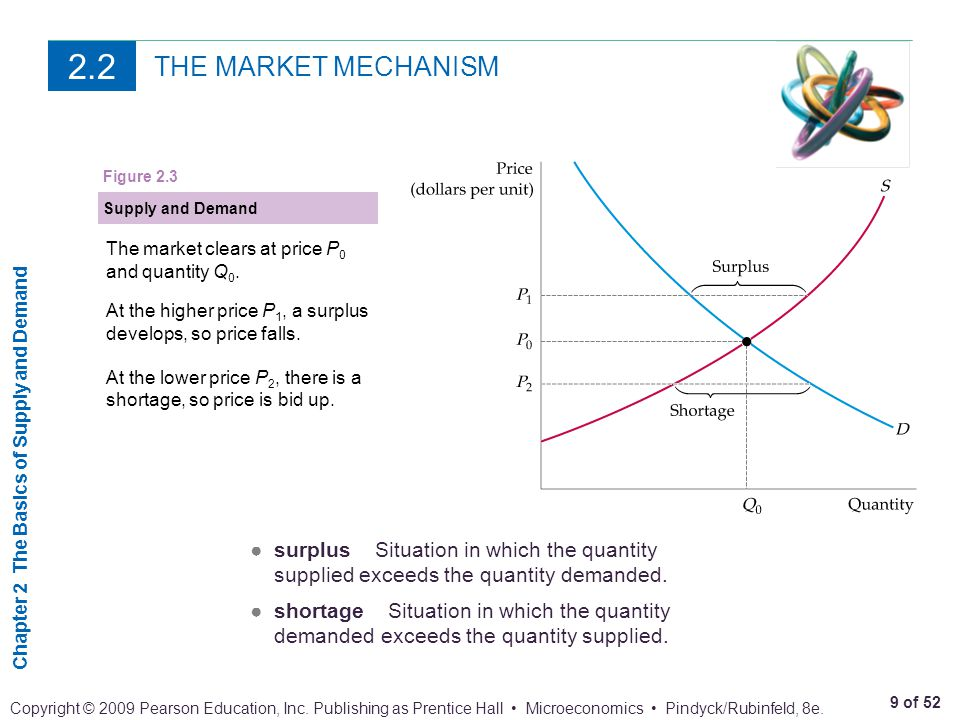 Chapter 2 The Basics of Supply and Demand 40 of 52 Copyright © 2009 Pearson Education, Inc.