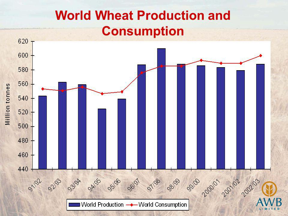 World Wheat Production and Consumption