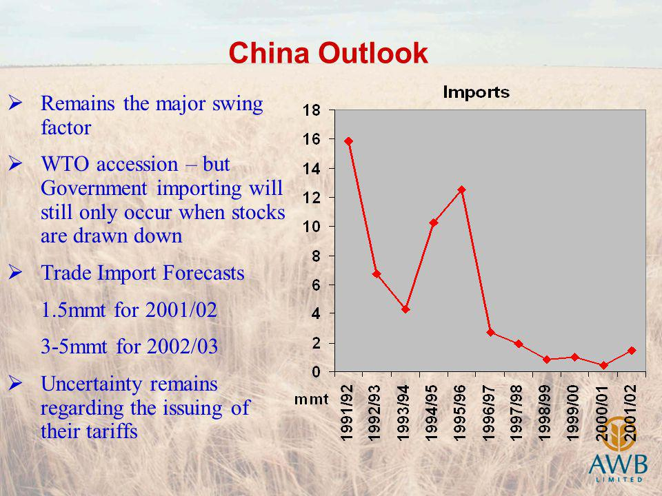 China Outlook Remains the major swing factor WTO accession – but Government importing will still only occur when stocks are drawn down Trade Import Forecasts 1.5mmt for 2001/02 3-5mmt for 2002/03 Uncertainty remains regarding the issuing of their tariffs