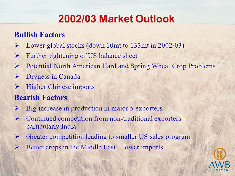 2002/03 Market Outlook Bullish Factors Lower global stocks (down 10mt to 133mt in 2002/03) Further tightening of US balance sheet Potential North American Hard and Spring Wheat Crop Problems Dryness in Canada Higher Chinese imports Bearish Factors Big increase in production in major 5 exporters Continued competition from non-traditional exporters – particularly India Greater competition leading to smaller US sales program Better crops in the Middle East – lower imports