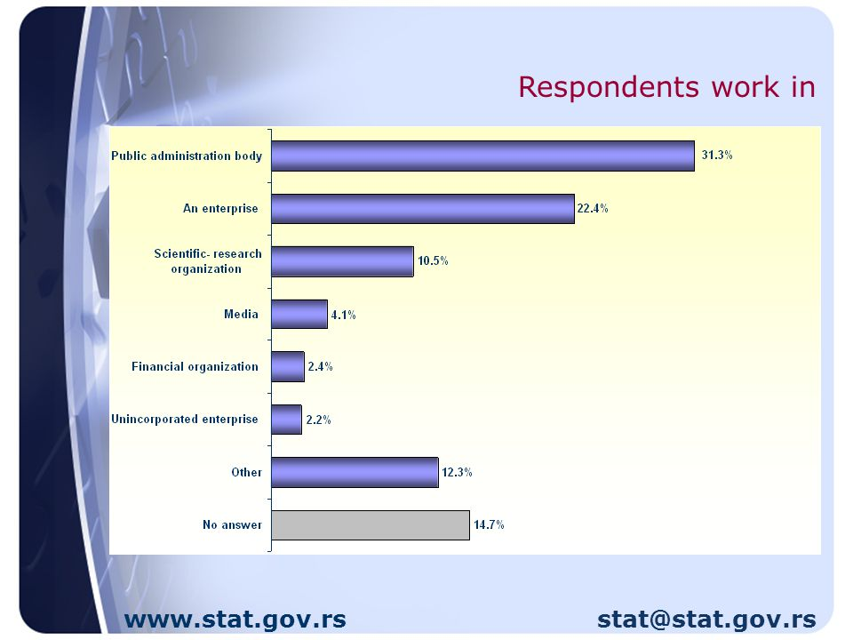 Respondents work in