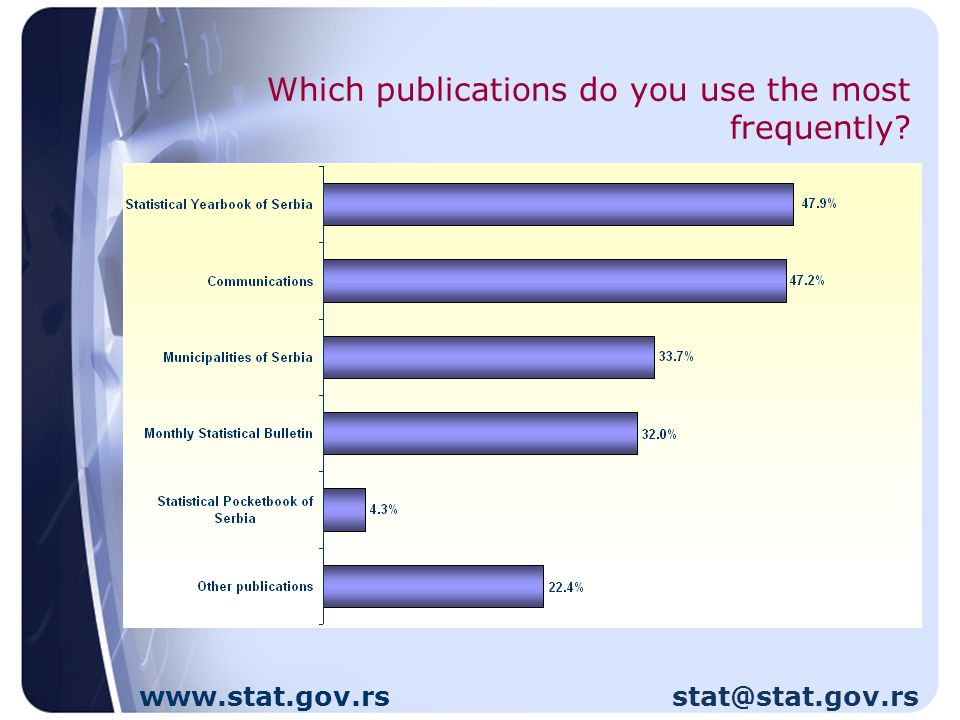 Which publications do you use the most frequently