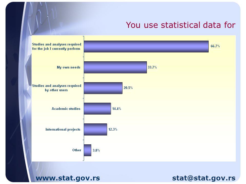 www.stat.gov.rs stat@stat.gov.rs How useful do you find the statistical information?