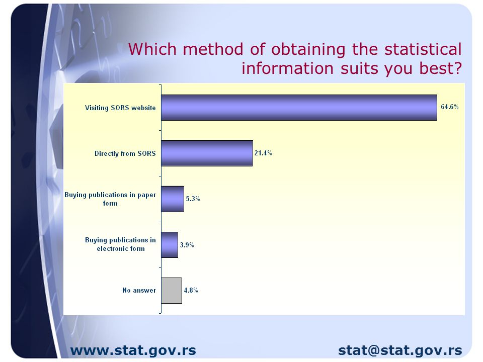 Which method of obtaining the statistical information suits you best