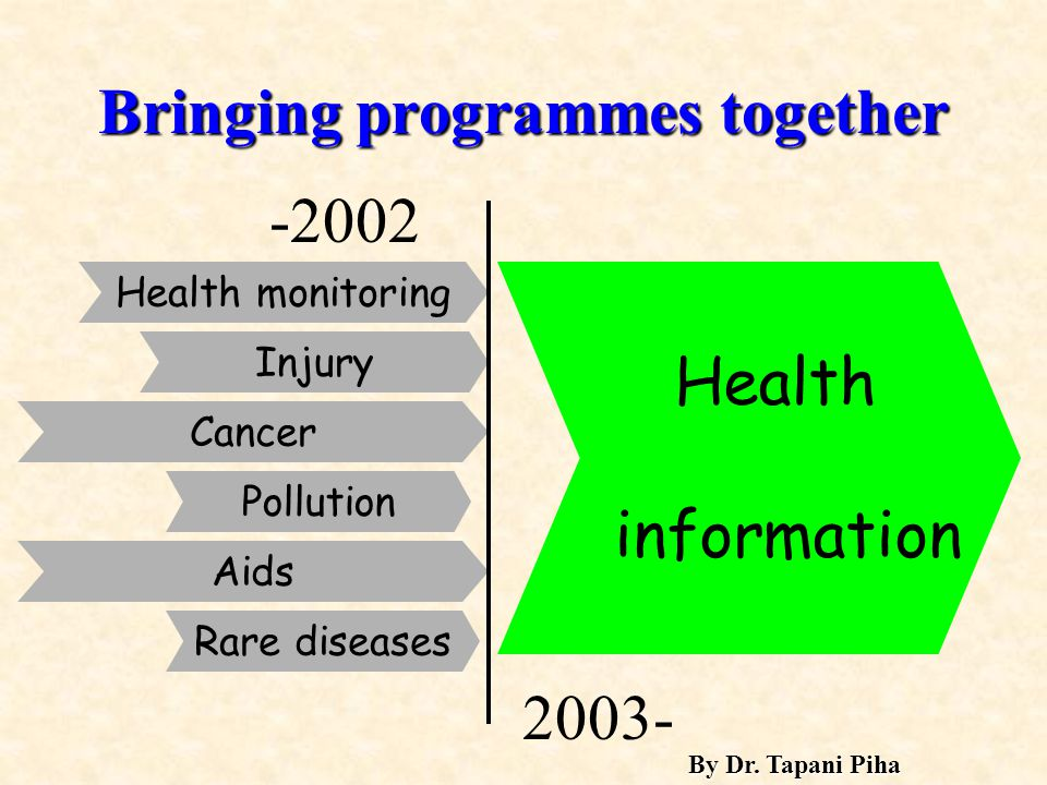 Health information Bringing programmes together Cancer Injury Health monitoring Pollution Aids Rare diseases -2002 2003- By Dr.