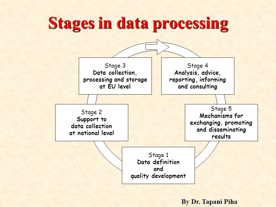 Stages in data processing Stage 1 Data definition and quality development Stage 2 Support to data collection at national level Stage 3 Data collection, processing and storage at EU level Stage 4 Analysis, advice, reporting, informing and consulting Stage 5 Mechanisms for exchanging, promoting and disseminating results By Dr.