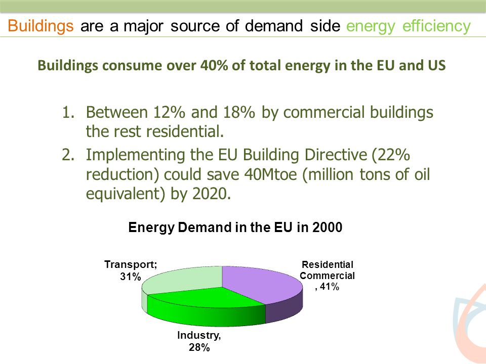 Buildings consume over 40% of total energy in the EU and US 1.Between 12% and 18% by commercial buildings the rest residential. 2.Implementing the EU