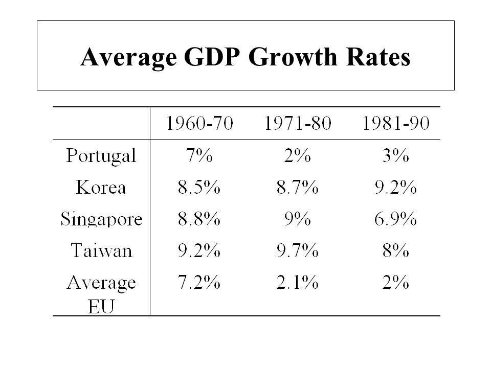 Average GDP Growth Rates
