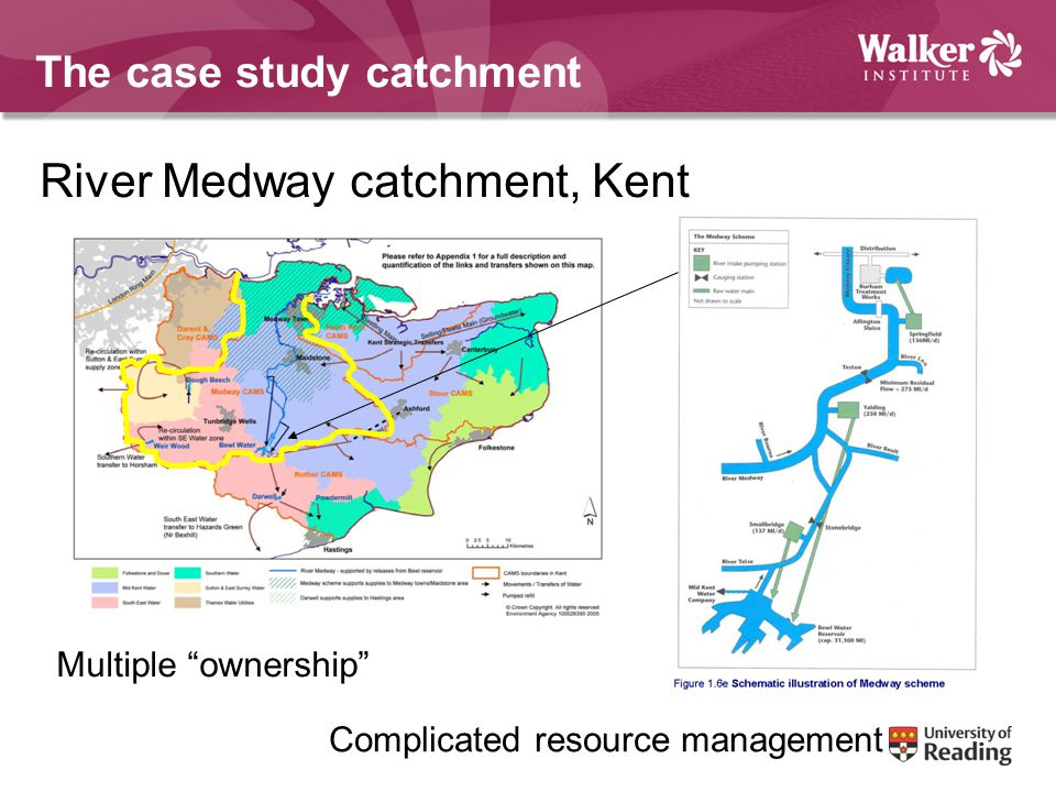 The case study catchment River Medway catchment, Kent Multiple ownership Complicated resource management