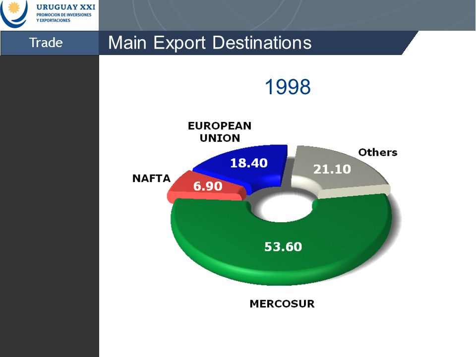 Trade Main Export Destinations 1998