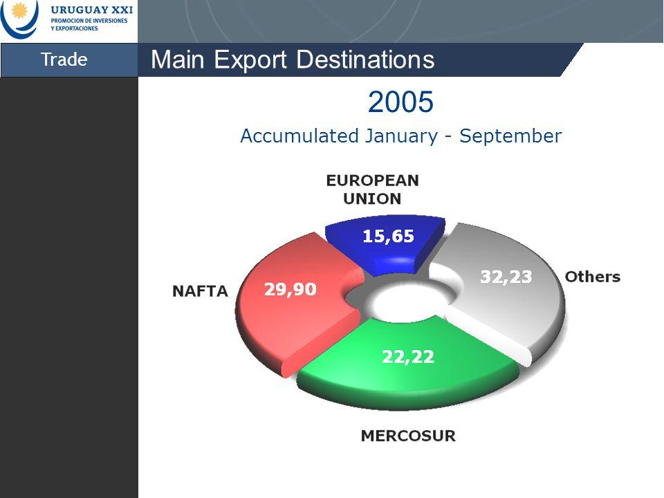 Trade Main Export Destinations 2005 Accumulated January - September
