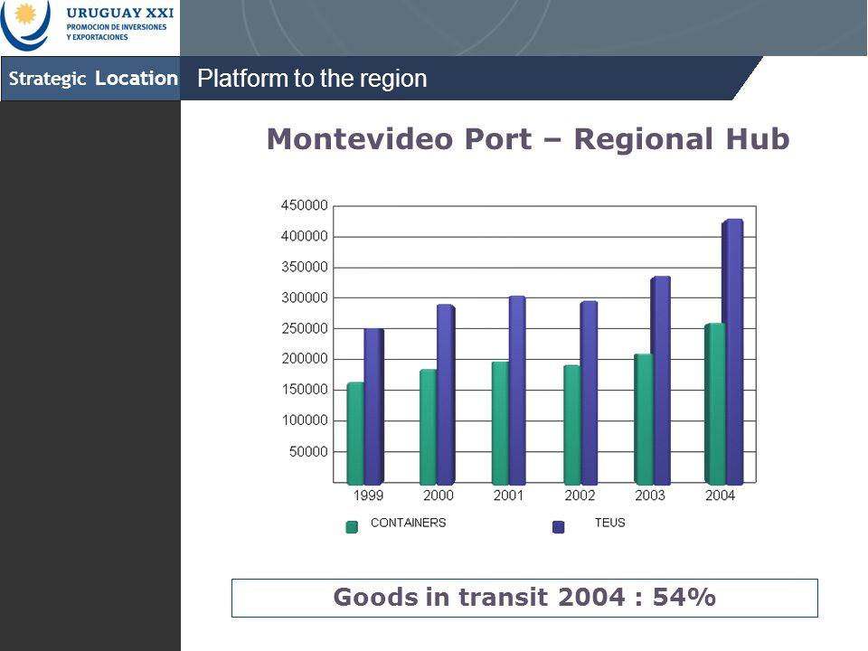 Strategic Location Platform to the region Goods in transit 2004 : 54% Montevideo Port – Regional Hub