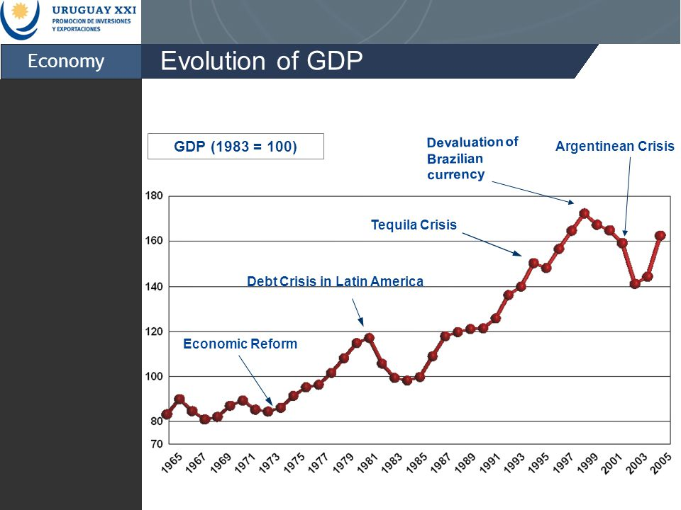 Economic Reform Debt Crisis in Latin America Tequila Crisis Devaluation of Brazilian currency Argentinean Crisis Evolution of GDP GDP (1983 = 100) Economy