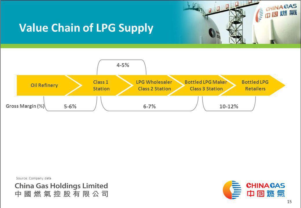15 Value Chain of LPG Supply Oil Refinery Class 1 Station LPG Wholesaler Class 2 Station Bottled LPG Maker Class 3 Station Bottled LPG Retailers 5-6%6-7%10-12% Source: Company data Gross Margin (%) 4-5%