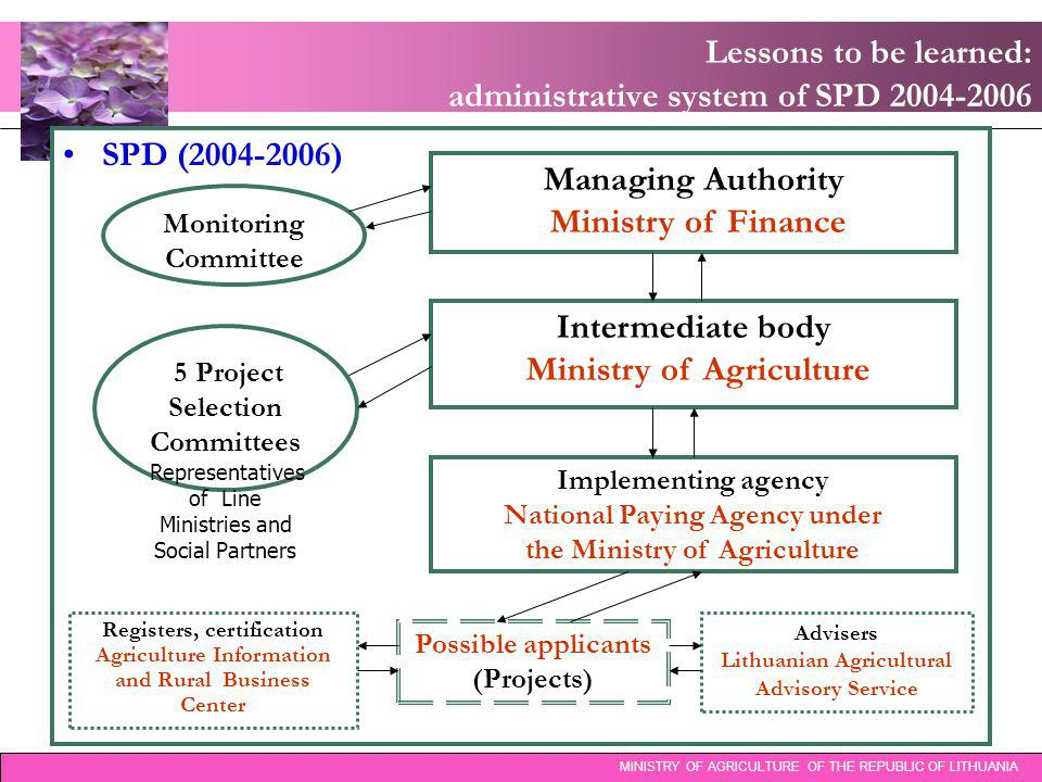 Lessons to be learned: administrative system of SPD 2004-2006 MINISTRY OF AGRICULTURE OF THE REPUBLIC OF LITHUANIA SPD (2004-2006) Monitoring Committee Managing Authority Ministry of Finance Intermediate body Ministry of Agriculture Implementing agency National Paying Agency under the Ministry of Agriculture 5 Project Selection Committees Representatives of Line Ministries and Social Partners Possible applicants (Projects) Advisers Lithuanian Agricultural Advisory Service Registers, certification Agriculture Information and Rural Business Center