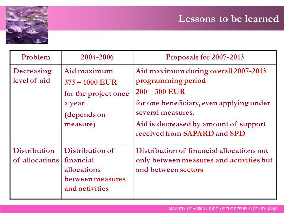 Lessons to be learned MINISTRY OF AGRICULTURE OF THE REPUBLIC OF LITHUANIA Problem2004-2006Proposals for 2007-2013 Decreasing level of aid Aid maximum 375 – 1000 EUR for the project once a year (depends on measure) Aid maximum during overall 2007-2013 programming period 200 – 300 EUR for one beneficiary, even applying under several measures.