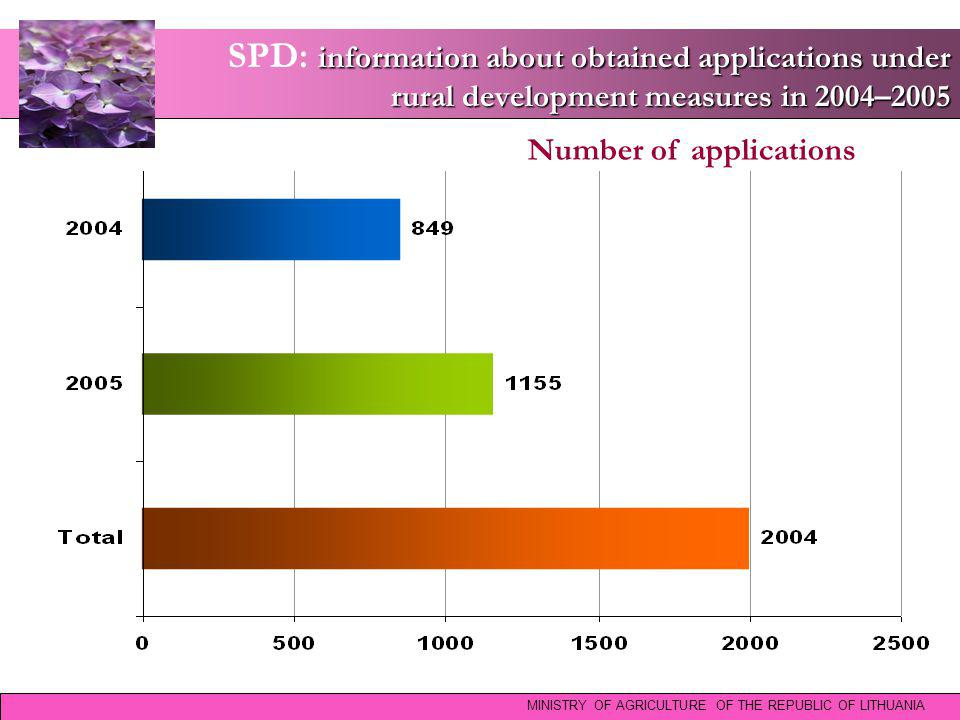information about obtained applications under rural development measures in 2004–2005 SPD: information about obtained applications under rural development measures in 2004–2005 MINISTRY OF AGRICULTURE OF THE REPUBLIC OF LITHUANIA Number of applications