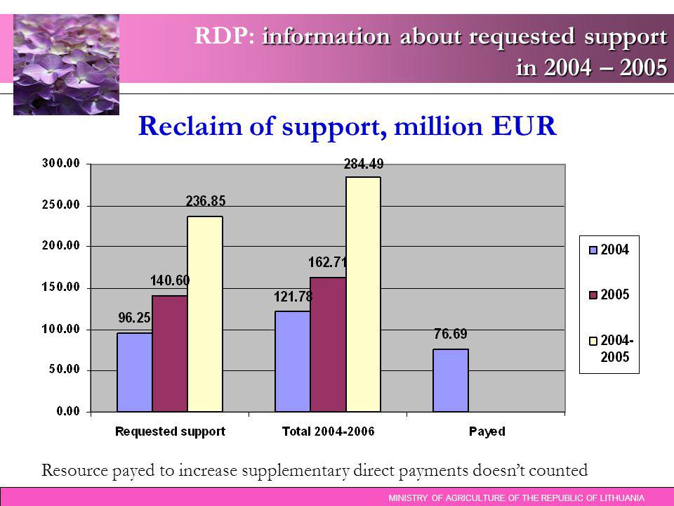 information about requested support in 2004 – 2005 RDP: information about requested support in 2004 – 2005 Reclaim of support, million EUR MINISTRY OF
