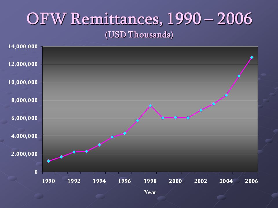 OFW Remittances, 1990 – 2006 (USD Thousands)