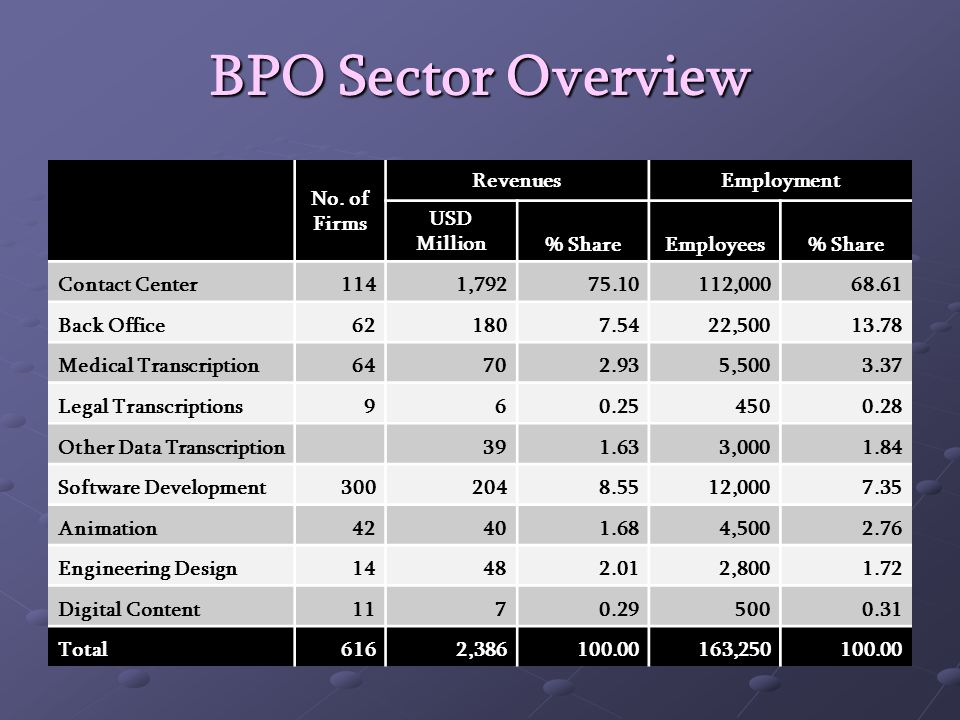 BPO Sector: Recent Trends Sole dynamic sector in the economy in recent years.