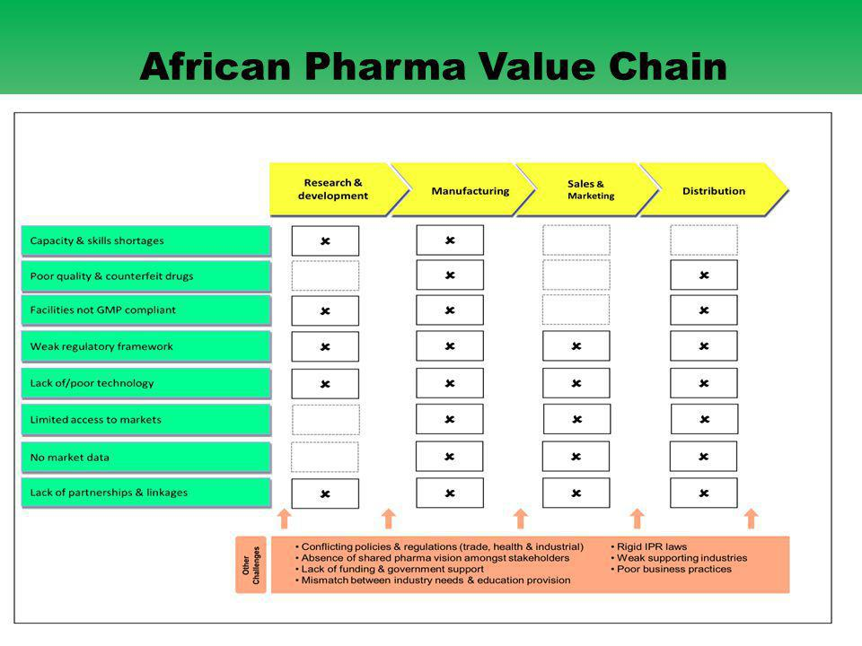19 African Pharma Value Chain