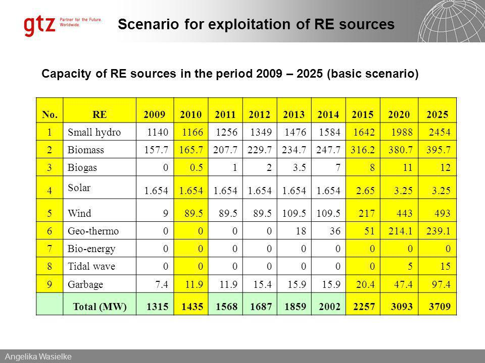 Angelika Wasielke Scenario for exploitation of RE sources Capacity of RE sources in the period 2009 – 2025 (basic scenario) No.RE200920102011201220132014201520202025 1Small hydro114011661256134914761584164219882454 2Biomass157.7165.7207.7229.7234.7247.7316.2380.7395.7 3Biogas00.5123.5781112 4 Solar 1.654 2.653.25 5Wind989.5 109.5 217443493 6Geo-thermo0000183651214.1239.1 7Bio-energy000000000 8Tidal wave0000000515 9Garbage7.411.9 15.415.9 20.447.497.4 Total (MW)131514351568168718592002225730933709