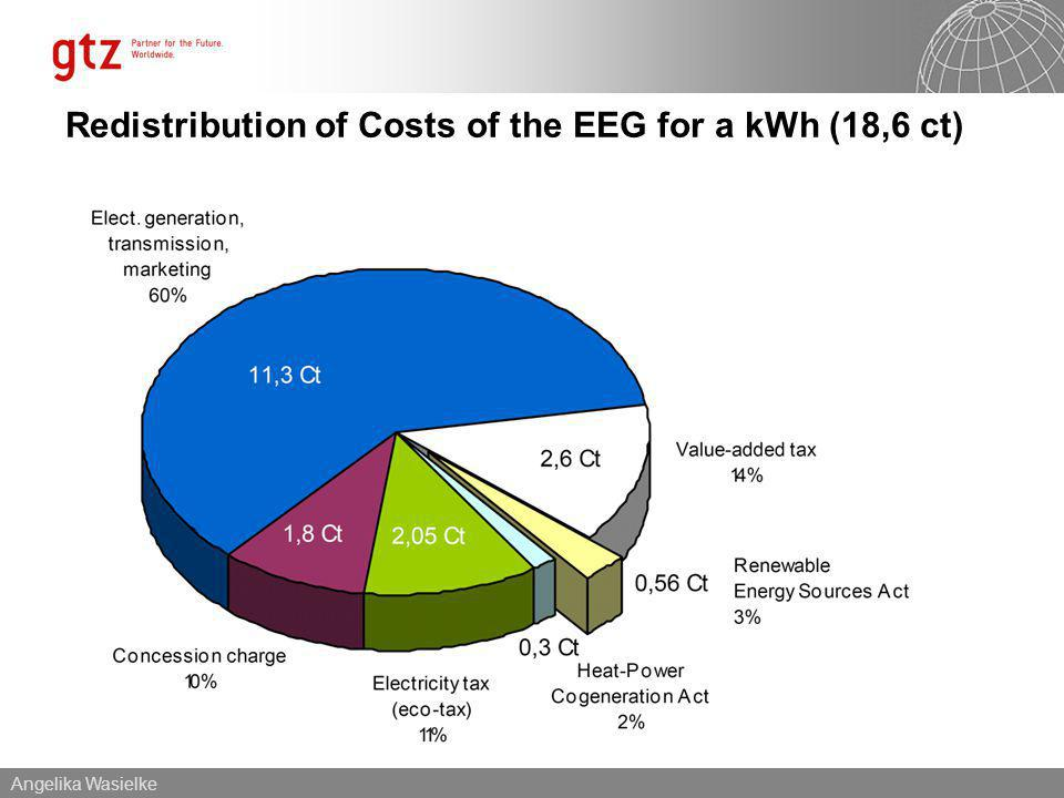 Angelika Wasielke Redistribution of Costs of the EEG for a kWh (18,6 ct)