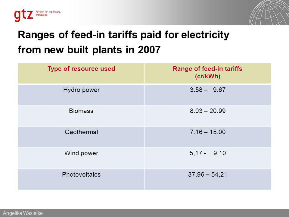 Angelika Wasielke Ranges of feed-in tariffs paid for electricity from new built plants in 2007 Type of resource usedRange of feed-in tariffs (ct/kWh) Hydro power3.58 – 9.67 Biomass8.03 – 20.99 Geothermal7.16 – 15.00 Wind power5,17 - 9,10 Photovoltaics37,96 – 54,21