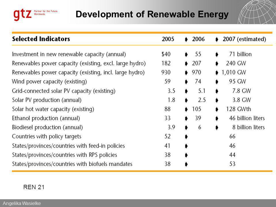 Angelika Wasielke Development of Renewable Energy REN 21