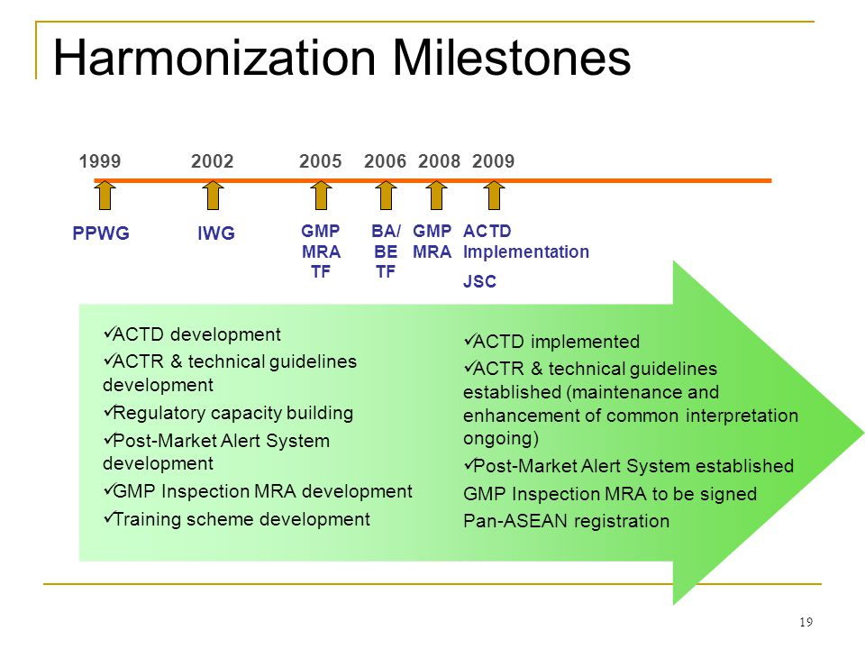 Harmonization Milestones 19992005200620092002 PPWGIWG BA/ BE TF GMP MRA TF ACTD implemented ACTR & technical guidelines established (maintenance and e