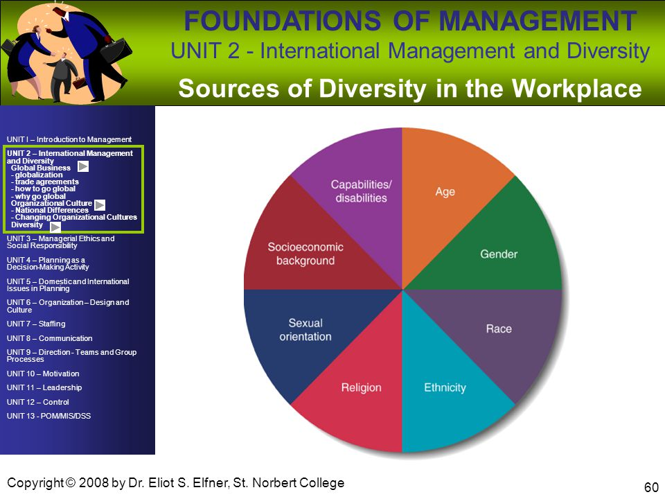 UNIT I – Introduction to Management UNIT 2 – International Management and Diversity Global Business - globalization - trade agreements - how to go global - why go global Organizational Culture - National Differences - Changing Organizational Cultures Diversity UNIT 3 – Managerial Ethics and Social Responsibility UNIT 4 – Planning as a Decision-Making Activity UNIT 5 – Domestic and International Issues in Planning UNIT 6 – Organization – Design and Culture UNIT 7 – Staffing UNIT 8 – Communication UNIT 9 – Direction - Teams and Group Processes UNIT 10 – Motivation UNIT 11 – Leadership UNIT 12 – Control UNIT 13 - POM/MIS/DSS FOUNDATIONS OF MANAGEMENT UNIT 2 - International Management and Diversity Copyright © 2008 by Dr.