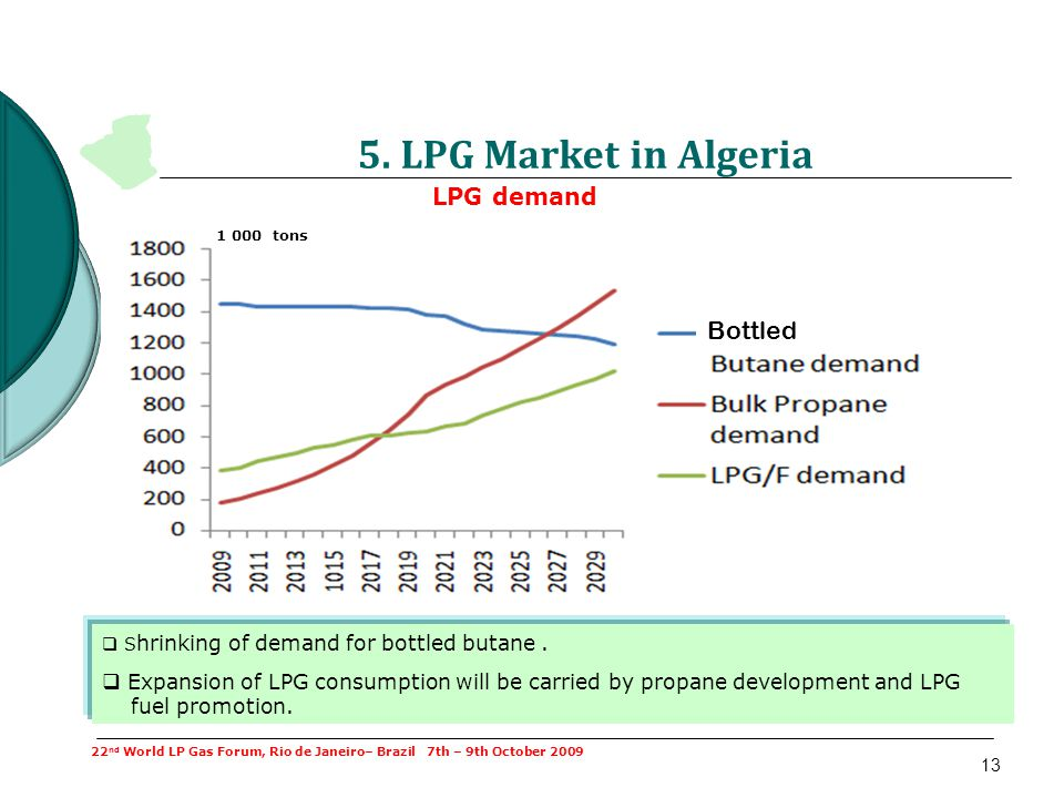 13 LPG demand S hrinking of demand for bottled butane. Expansion of LPG consumption will be carried by propane development and LPG fuel promotion. 22