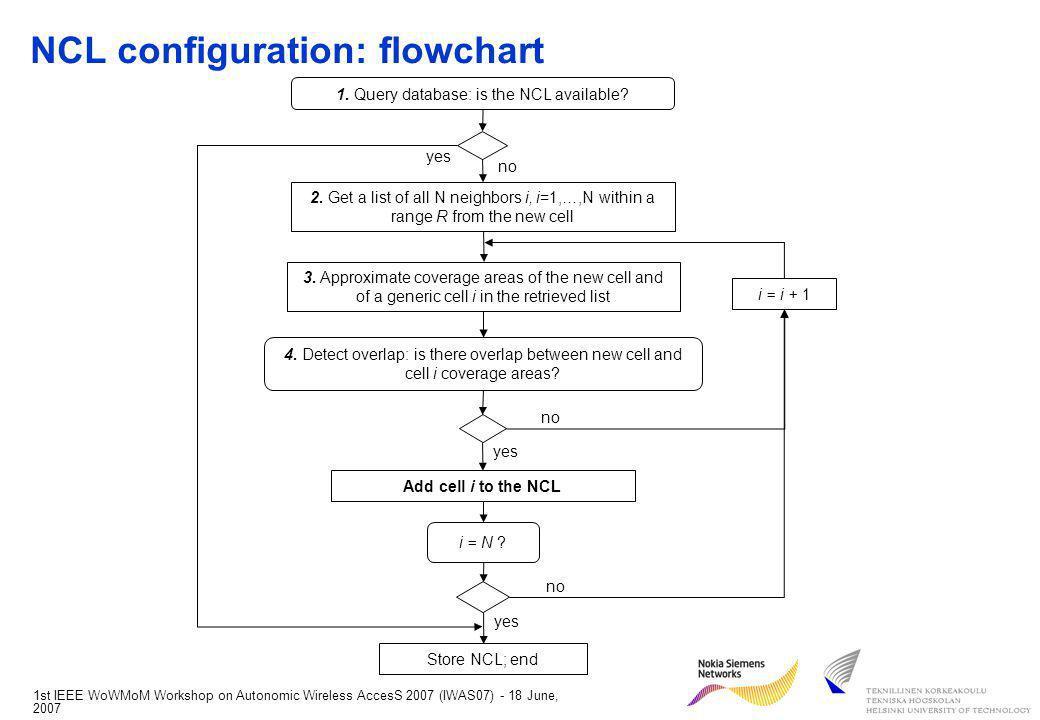 1st IEEE WoWMoM Workshop on Autonomic Wireless AccesS 2007 (IWAS07) - 18 June, 2007 NCL configuration: flowchart 2.