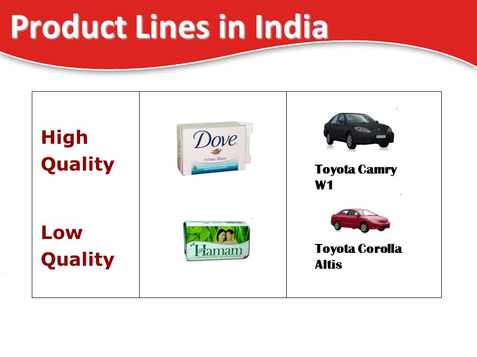 20 Product Lines in India High Quality Low Quality Toyota Corolla Altis Toyota Camry W1