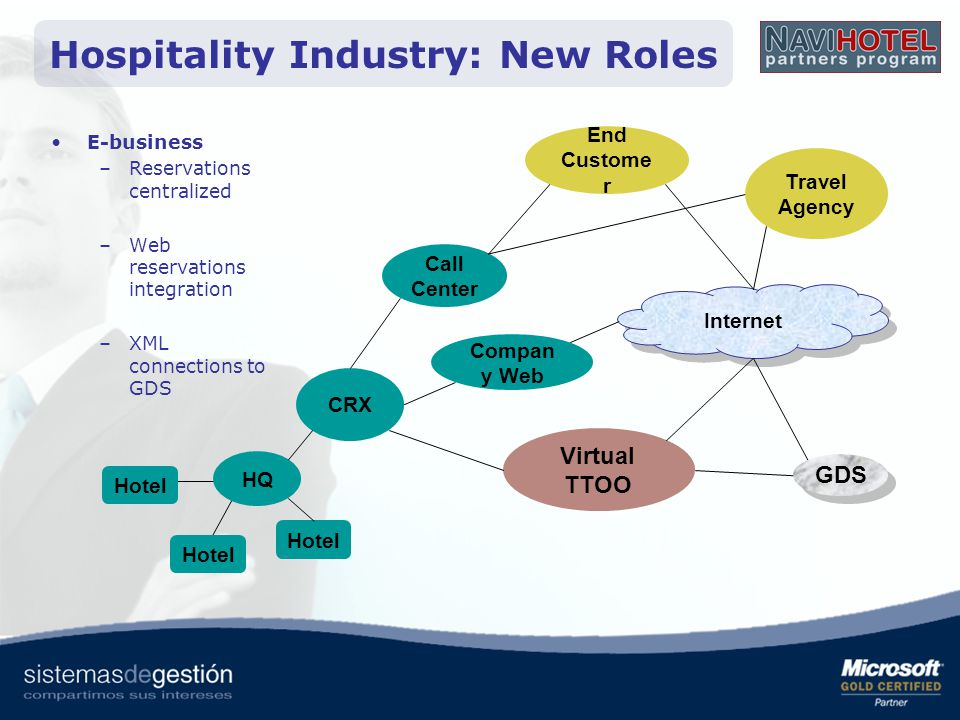 CRX HQ Hotel Call Center End Custome r Travel Agency Compan y Web Virtual TTOO Internet Hospitality Industry: New Roles E-business –Reservations centr