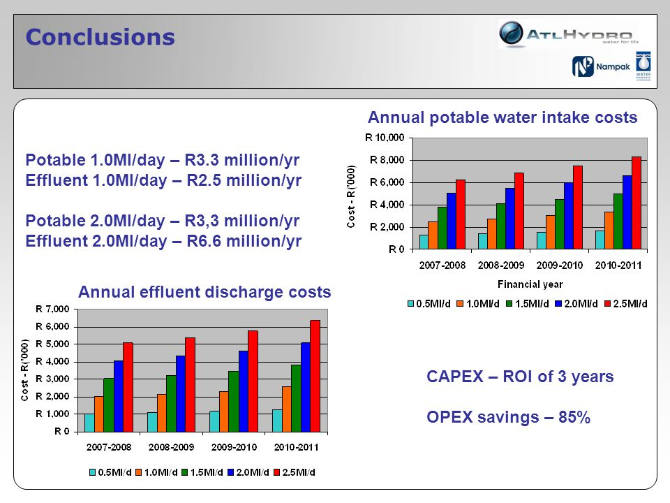 Conclusions Annual potable water intake costs Annual effluent discharge costs Potable 1.0Ml/day – R3.3 million/yr Effluent 1.0Ml/day – R2.5 million/yr