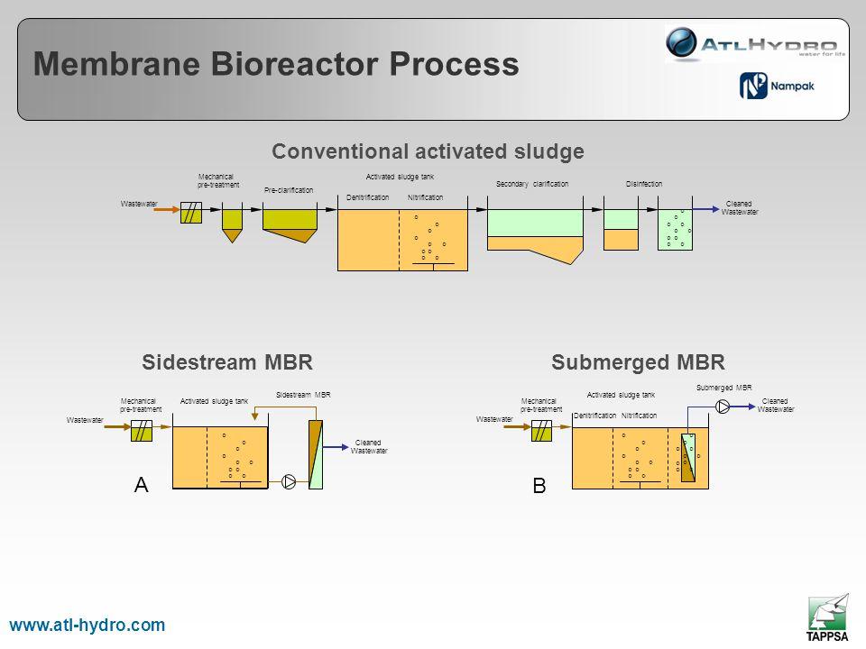 1 2 3 4 7 6 5 www.atl-hydro.com Membrane Bioreactor Process