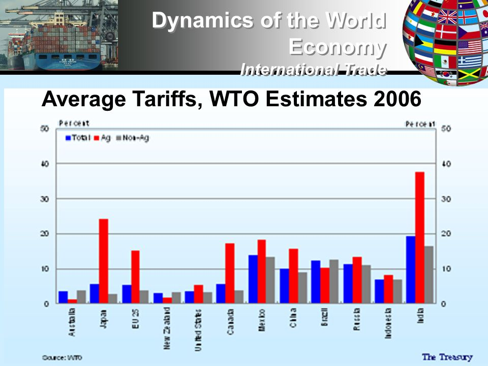 Dynamics of the World Economy International Trade Average Tariffs, WTO Estimates 2006