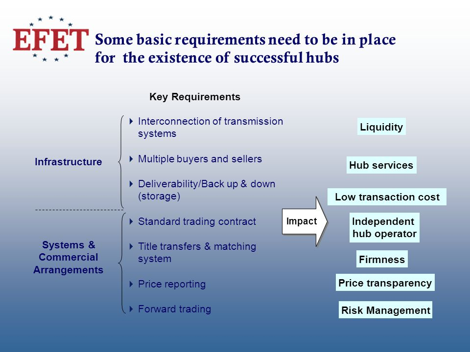 Interconnection of transmission systems Multiple buyers and sellers Deliverability/Back up & down (storage) Standard trading contract Title transfers & matching system Price reporting Forward trading Infrastructure Systems & Commercial Arrangements Liquidity Low transaction cost Hub services Price transparency Risk Management Some basic requirements need to be in place for the existence of successful hubs Key Requirements Independent hub operator Impact Firmness