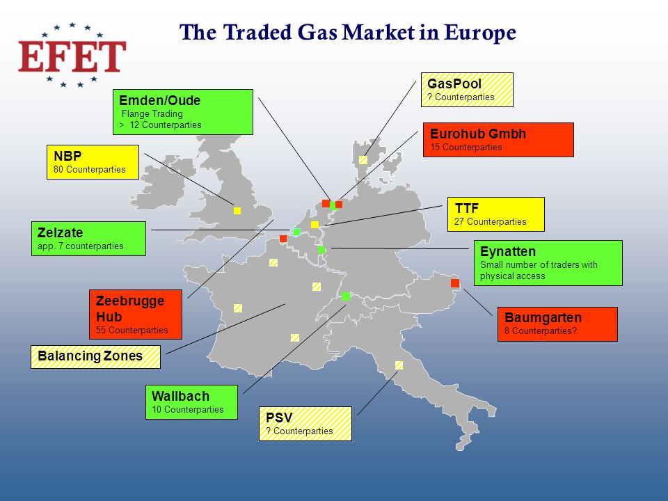 The Traded Gas Market in Europe Zeebrugge Hub 55 Counterparties NBP 80 Counterparties TTF 27 Counterparties Eynatten Small number of traders with physical access Zelzate app.
